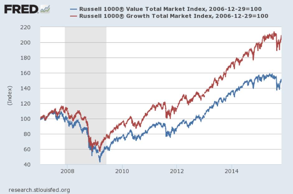 Graphique : Moneta Multi Caps de 2008 - Total Market Value and Growth