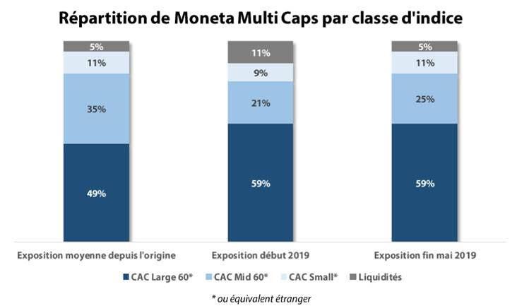 Graphique : Le positionnement du portefeuillede Moneta Multi Caps par classe d'induce