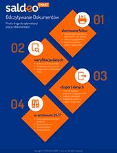 Infografika-Pakiet-SaldeoSMART-Odczytywa