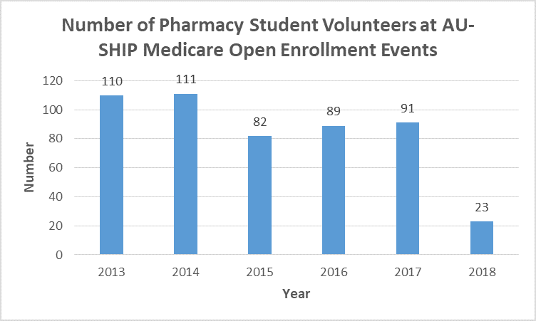 Pharmacy Student Volunteers