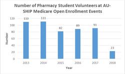 Pharmacy Student Volunteers