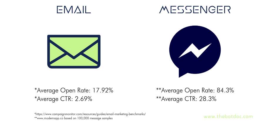 Why Chat Marketing is better than email