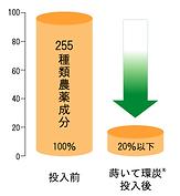 蒔いて環炭®のアルドリン、ディル ドリン等に対する吸着性安定性
