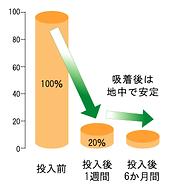 255種類の農薬成分に対する 微粉末活性炭タブレットの吸着効果