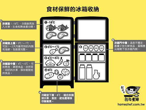 食材保鮮的冰箱收納知識