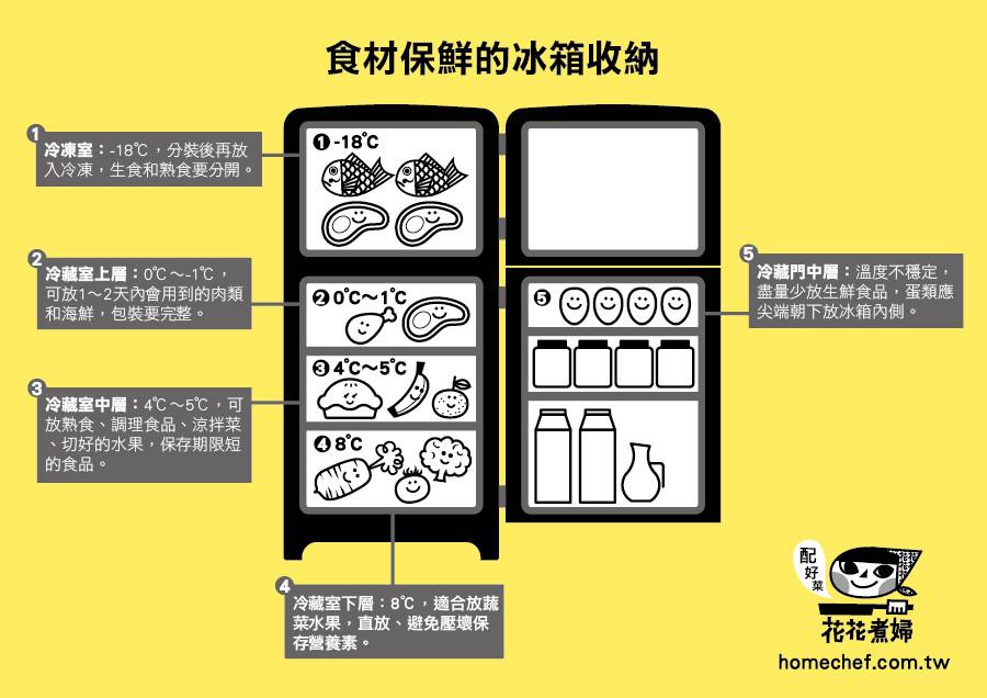 花花煮婦食材保鮮的冰箱收納知識