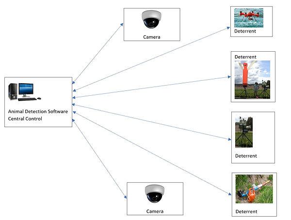 Animal Control System.jpg