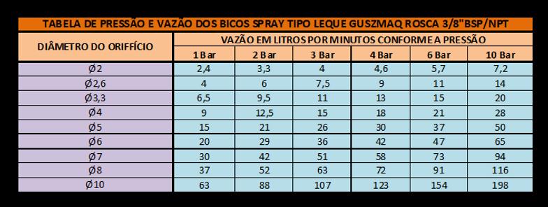 Tabela_de_Pressão_e_Vazão_-_Bico_Spray_T