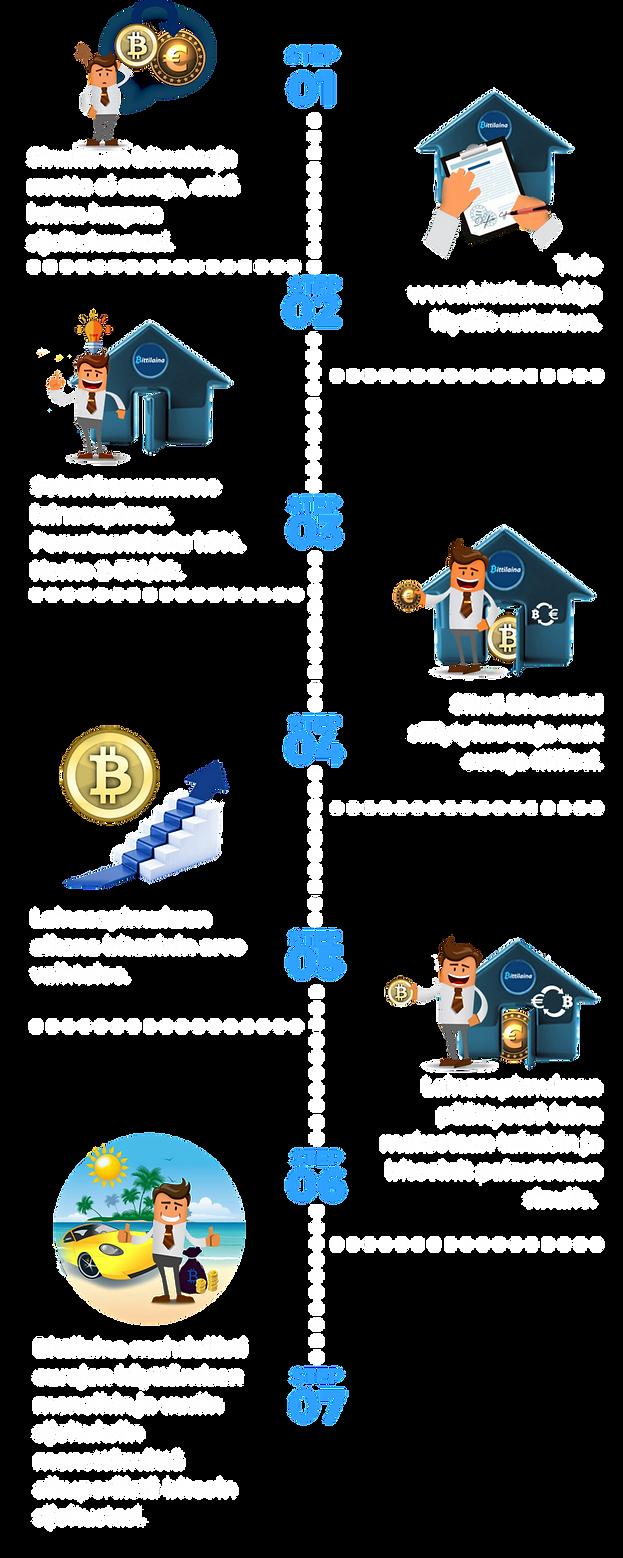 bitcoini bittilaina kryptovaluutta kryptovaluutan vaihto euroiksi lainaa euroja bitcoinia vastaan