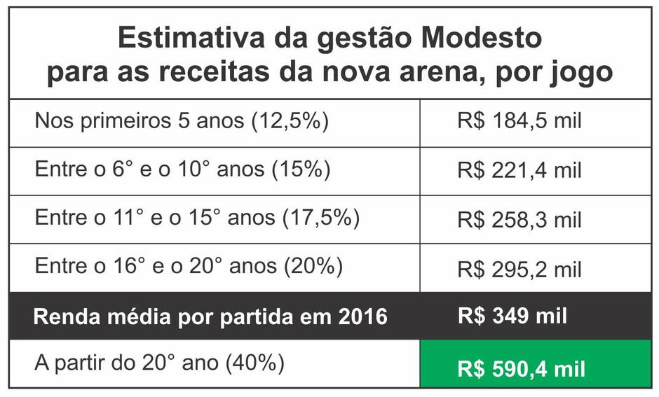 Proposta de arena da gestão Modesto causaria prejuízo por 20 anos ao Santos; relembre números