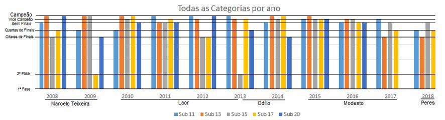 Análise das categorias de base do Santos FC na última década
