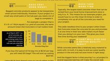 Is U-Cart concrete really cheaper than pre-mix bag concrete?