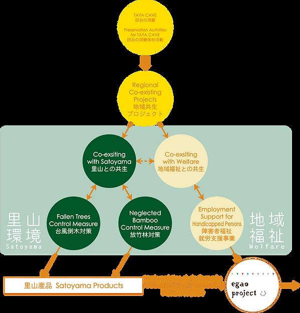 地域共生プロジェクト-相関図-ALL.png