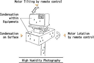 撮影手法-高湿度撮影-AI.jpg
