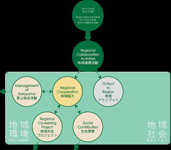 地域連携活動-相関図-地域協力.png