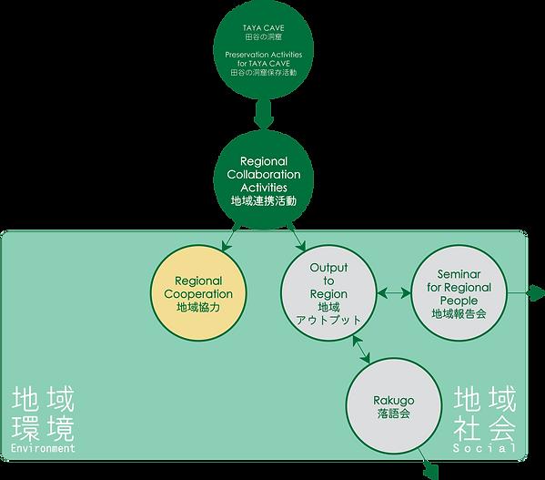 地域連携活動-相関図-アウトプット.png