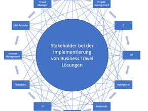 Stakeholder bei der Implementierung Business Travel Lösungen