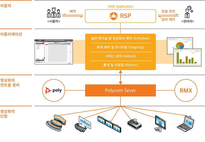 rsp_table.jpg