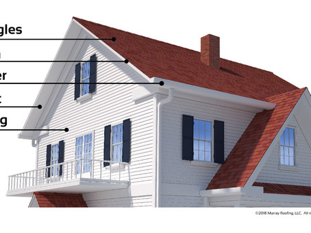 Soffit, Facia, Shingles & Siding Explained In A Simple Diagram