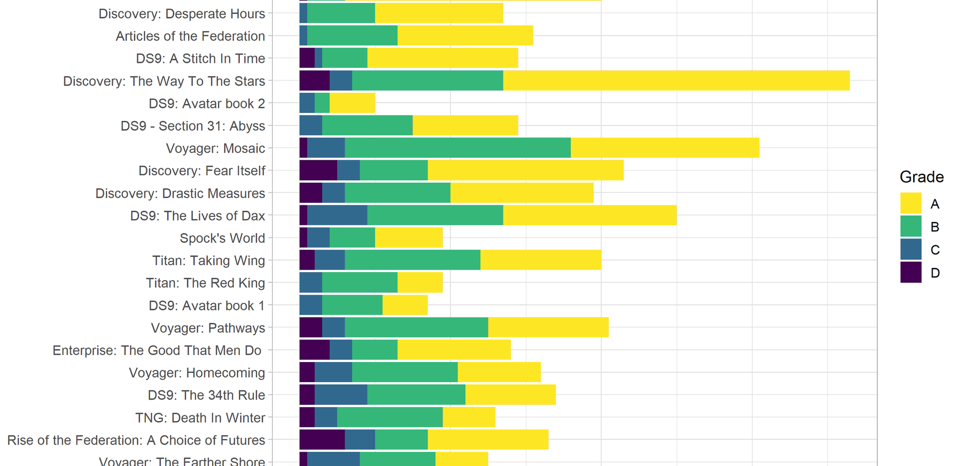 Votes for novel grades, ordered by average score (as of May 2019)