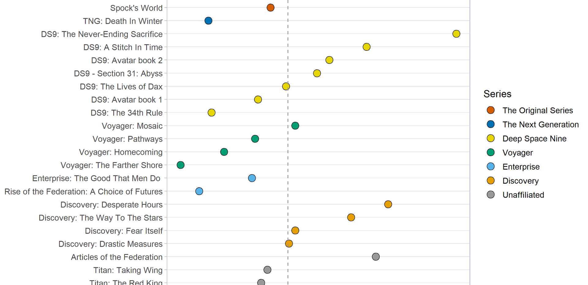 Average score for each novel, grouped by series (as of May 2019)