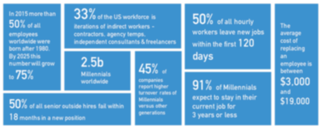 Employee statistics for new hires