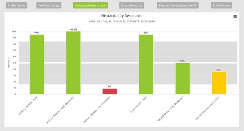 Mezure Distractibility Resistance Graph.