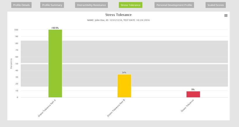 Mezure Stress Tolerance Graph.JPG