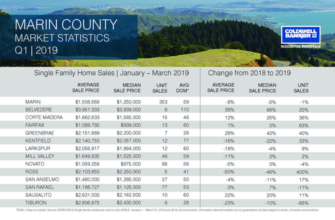 Marin County Q1 2019 Real Estate Update