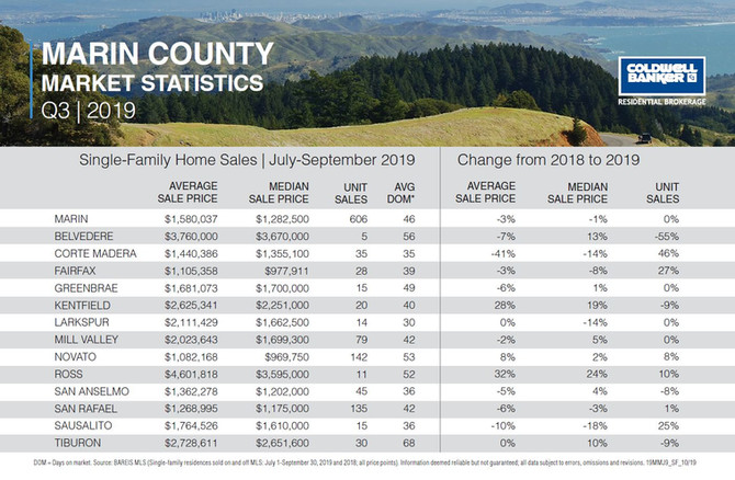 Marin County Q3 2019 Real Estate Update