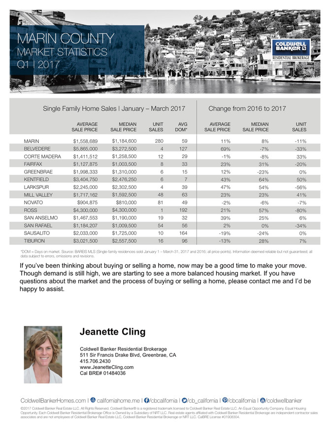 Marin County Q1 2017 Real Estate Stats