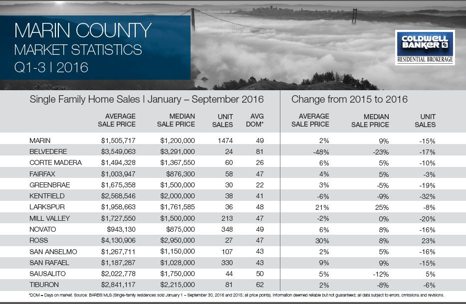Marin County Q3 2016 Real Estate Stats