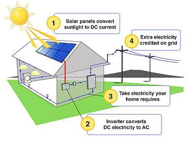 Solar energy, how does it work, solar panel, solar power