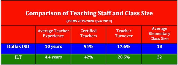 ILT Comparison Teaching Staff.png