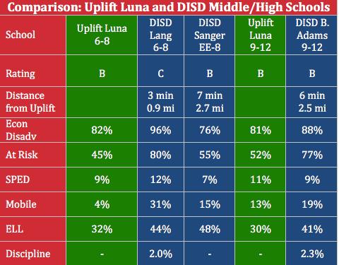 Uplift Luna MIddle_HS vs DISD