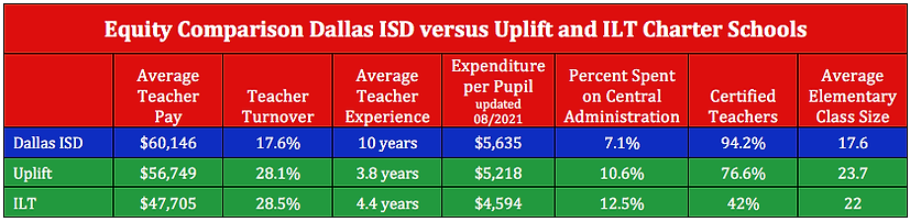 Equity DISD Uplift ILT 08.2021 table.png