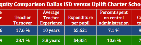 CHARTER ACTION ALERT in DALLAS ISD