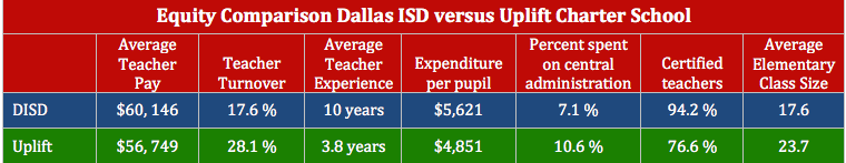 Equity Comparison Dallas ISD vs. Uplift Charter