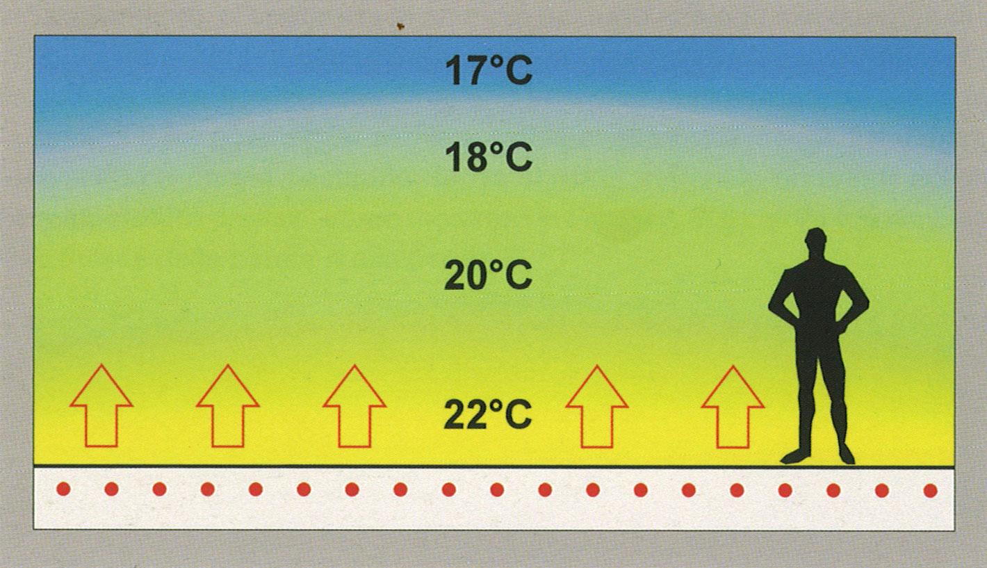 chauffage sol 2