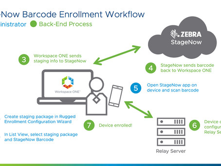 Workspace ONE UEM 9.4: Supports Zebra StageNow