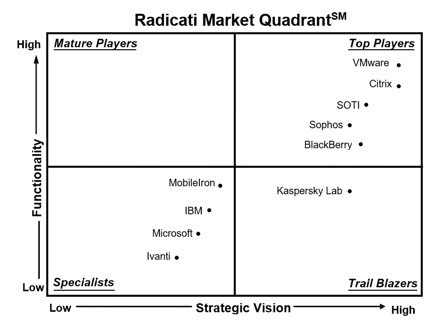 Radicati Ranks VMware as a UEM Top Player for 7th Consecutive Year