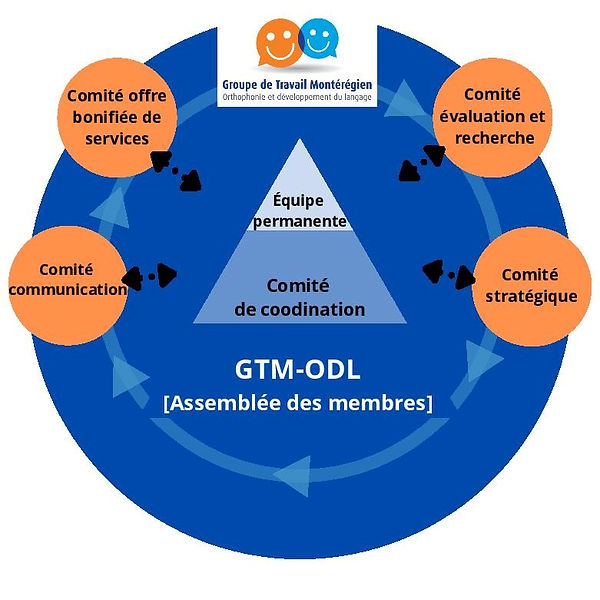 FINAL Modèle 4 organigramme GTM-ODL (1)-