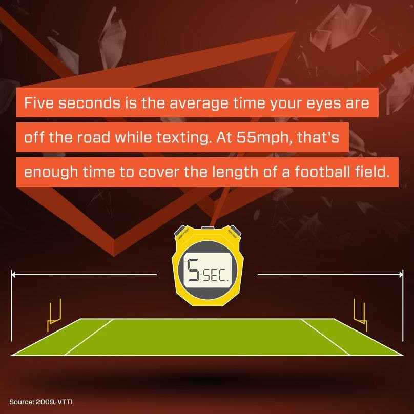 5 Seconds is the average time your eyes are off the road while texting.