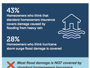 Misperceptions About Flood Coverage