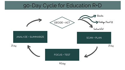 90-Day Cycle R+D.png
