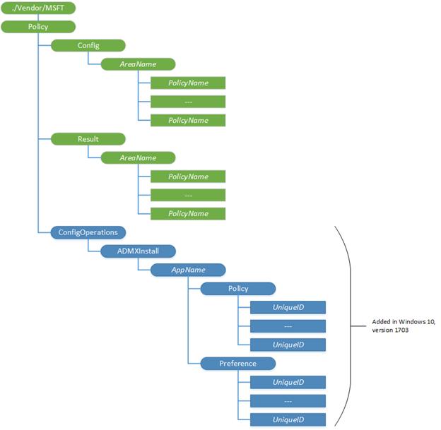 OMA-URI Path Structure