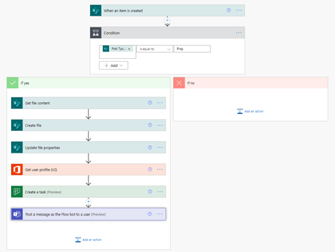 Power Automate Flow for automated blog drafting