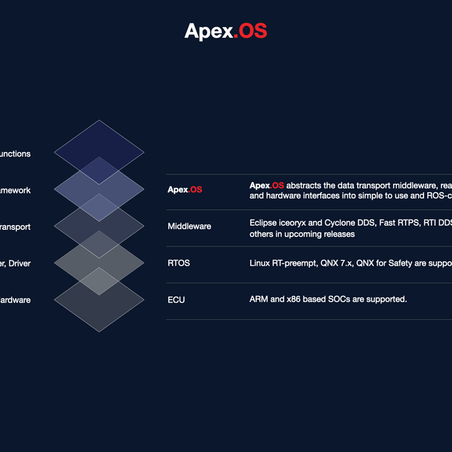 20210204 ApexAI Stackgraphic.002.png
