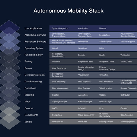 Decomposing the Autonomous Mobility Stack
