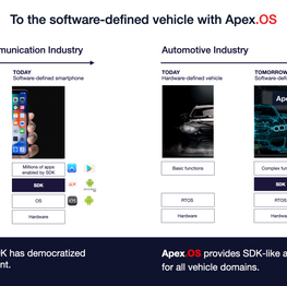 To the software-defined vehicle with Ape